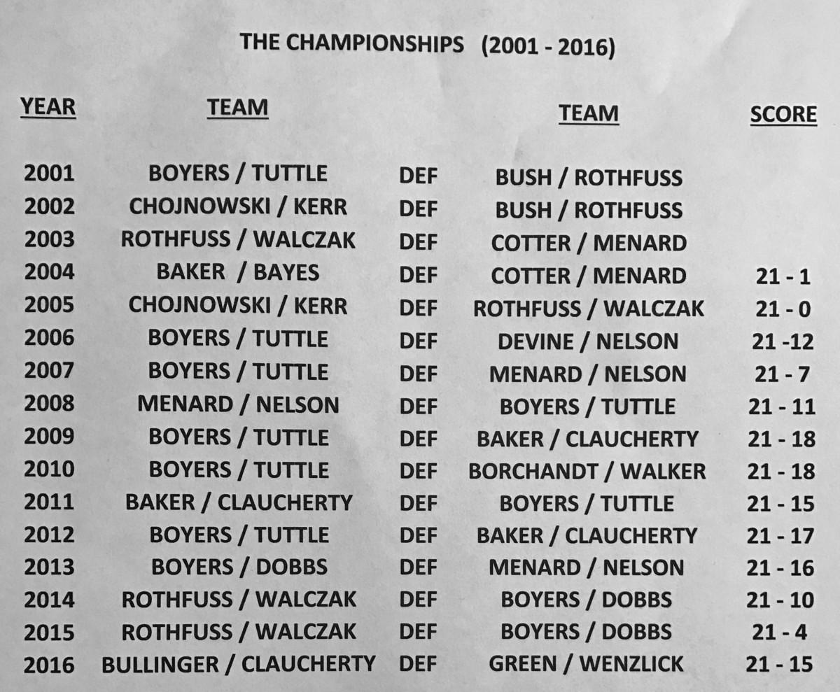 past championships